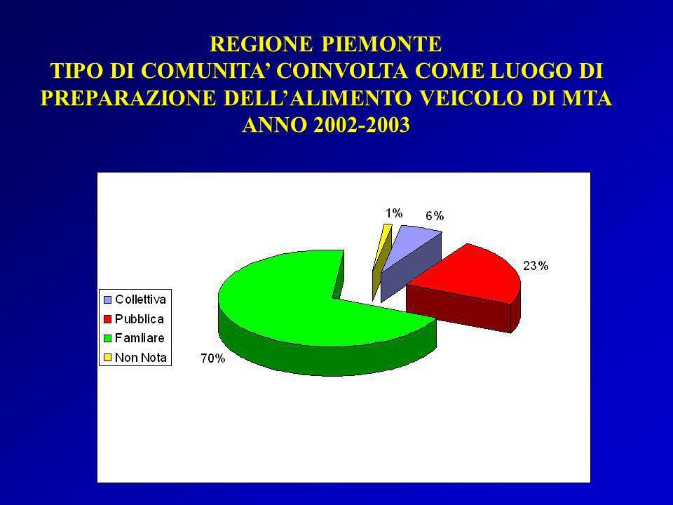 REGIONE PIEMONTE TIPO DI COMUNITA COINVOLTA COME LUOGO DI PREPARAZIONE DELLALIMENTO VEICOLO DI MTA ANNO 2002-2003