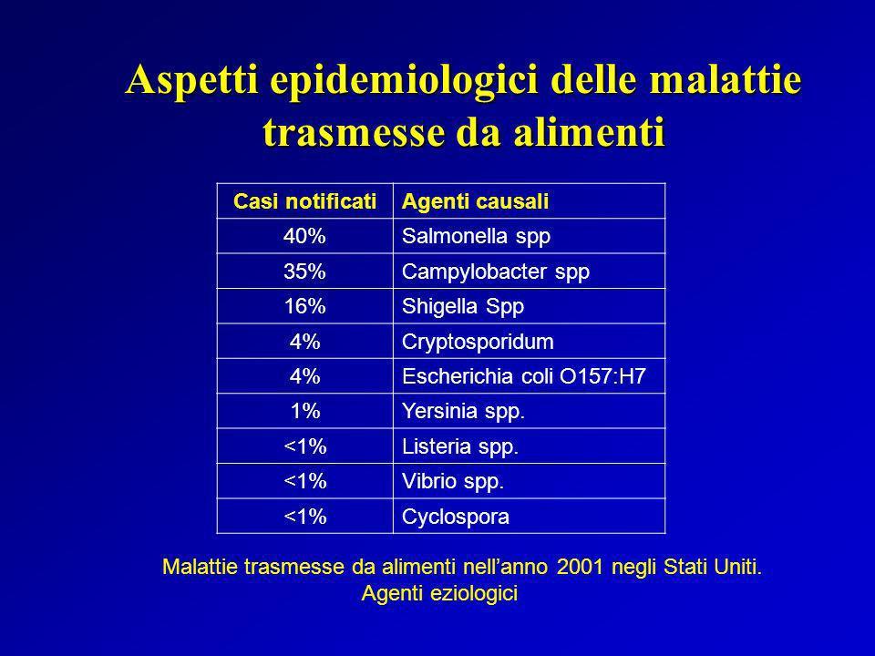 Aspetti epidemiologici delle malattie trasmesse da alimenti Casi notificati Agenti causali 40%Salmonella spp 35%Campylobacter spp 16%Shigella Spp 4%Cr