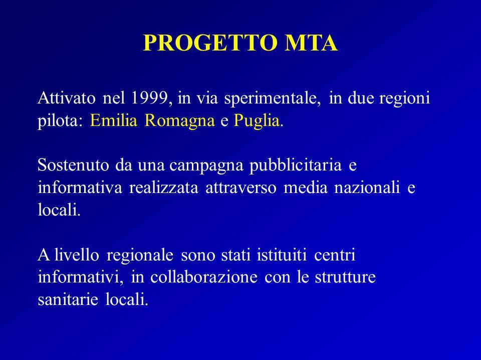 Attivato nel 1999, in via sperimentale, in due regioni pilota: Emilia Romagna e Puglia. Sostenuto da una campagna pubblicitaria e informativa realizza