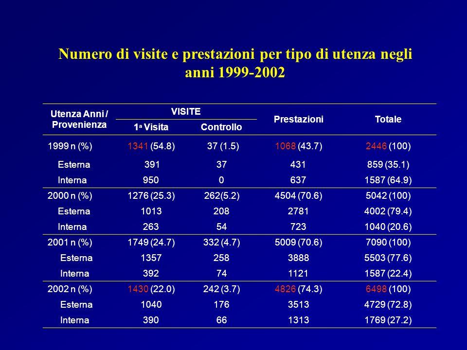 Utenza Anni / Provenienza VISITE PrestazioniTotale 1 a VisitaControllo 1999 n (%)1341 (54.8) 37 (1.5)1068 (43.7)2446 (100) Esterna 39137431859 (35.1)