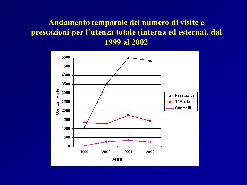Andamento temporale del numero di visite e prestazioni per lutenza totale (interna ed esterna), dal 1999 al 2002