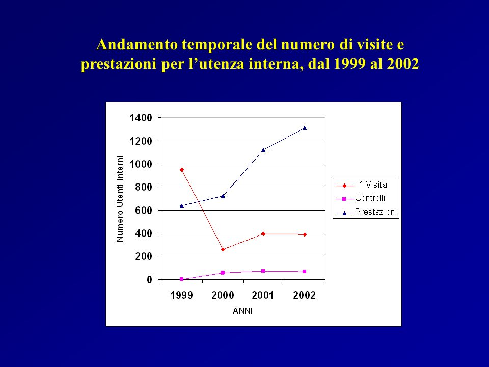 Andamento temporale del numero di visite e prestazioni per lutenza interna, dal 1999 al 2002