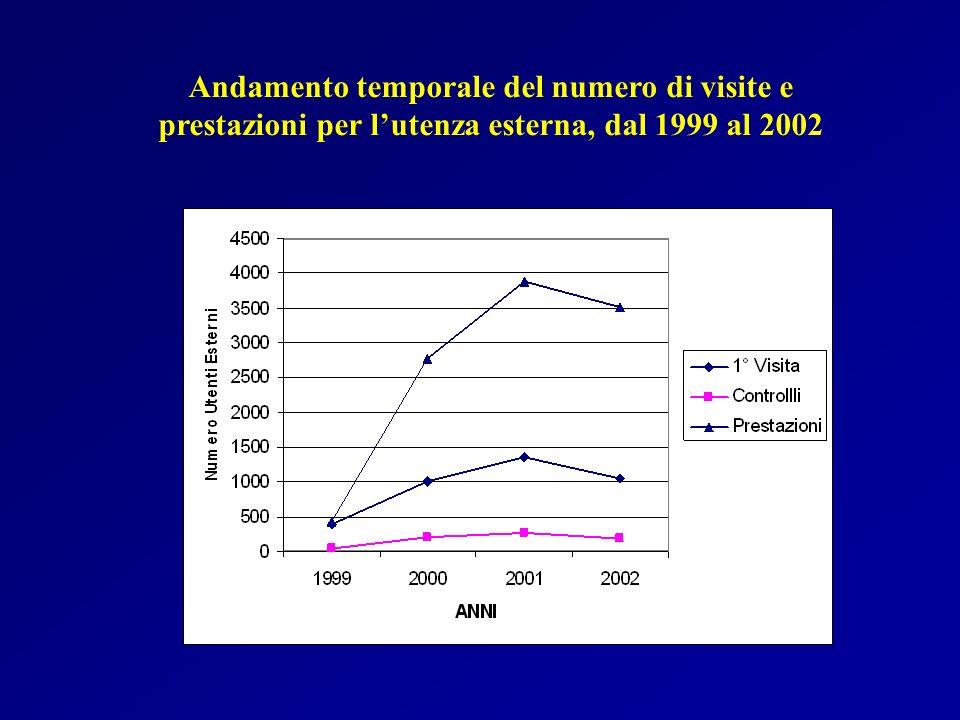 Andamento temporale del numero di visite e prestazioni per lutenza esterna, dal 1999 al 2002