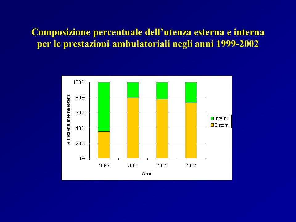 Composizione percentuale dellutenza esterna e interna per le prestazioni ambulatoriali negli anni 1999-2002