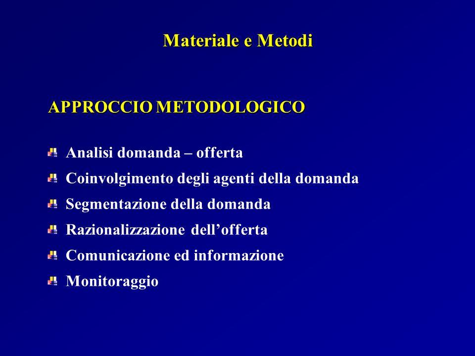 Materiale e Metodi APPROCCIO METODOLOGICO Analisi domanda – offerta Coinvolgimento degli agenti della domanda Segmentazione della domanda Razionalizza