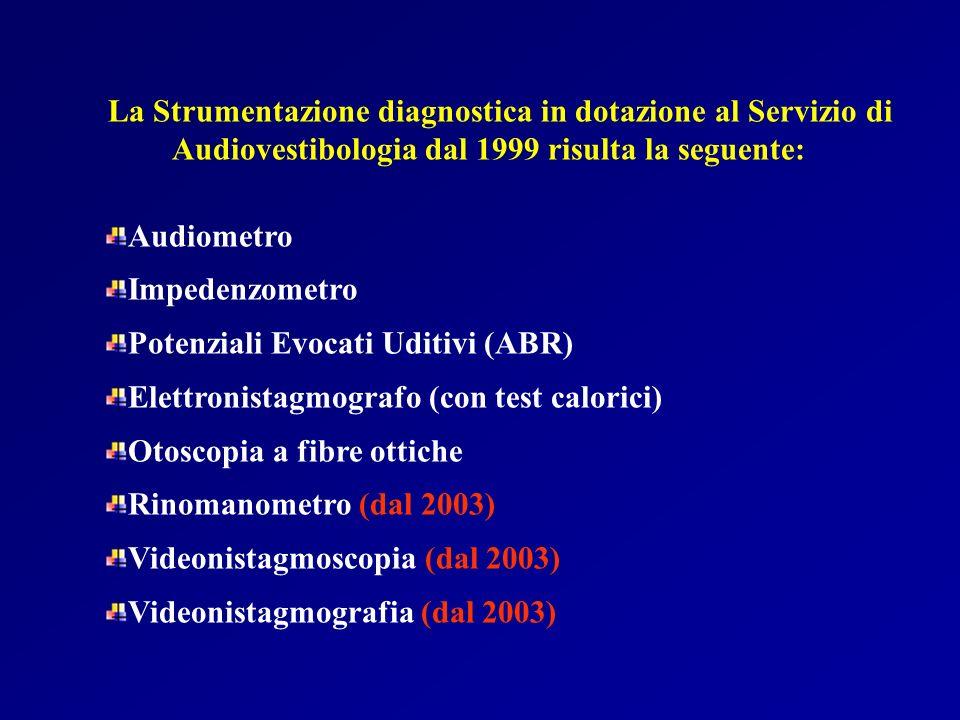 La Strumentazione diagnostica in dotazione al Servizio di Audiovestibologia dal 1999 risulta la seguente: Audiometro Impedenzometro Potenziali Evocati