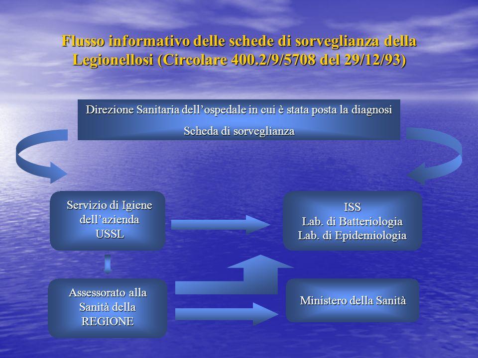 SORVEGLIANZA I principali obiettivi della sorveglianza della legionellosi sono: monitorare la frequenza di legionellosi, con particolare attenzione ai