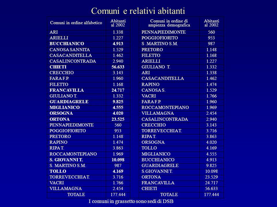 Comuni e relativi abitanti Comuni in ordine alfabetico Abitanti al 2002 Comuni in ordine di ampiezza demografica Abitanti al 2002 ARI1.338PENNAPIEDIMO
