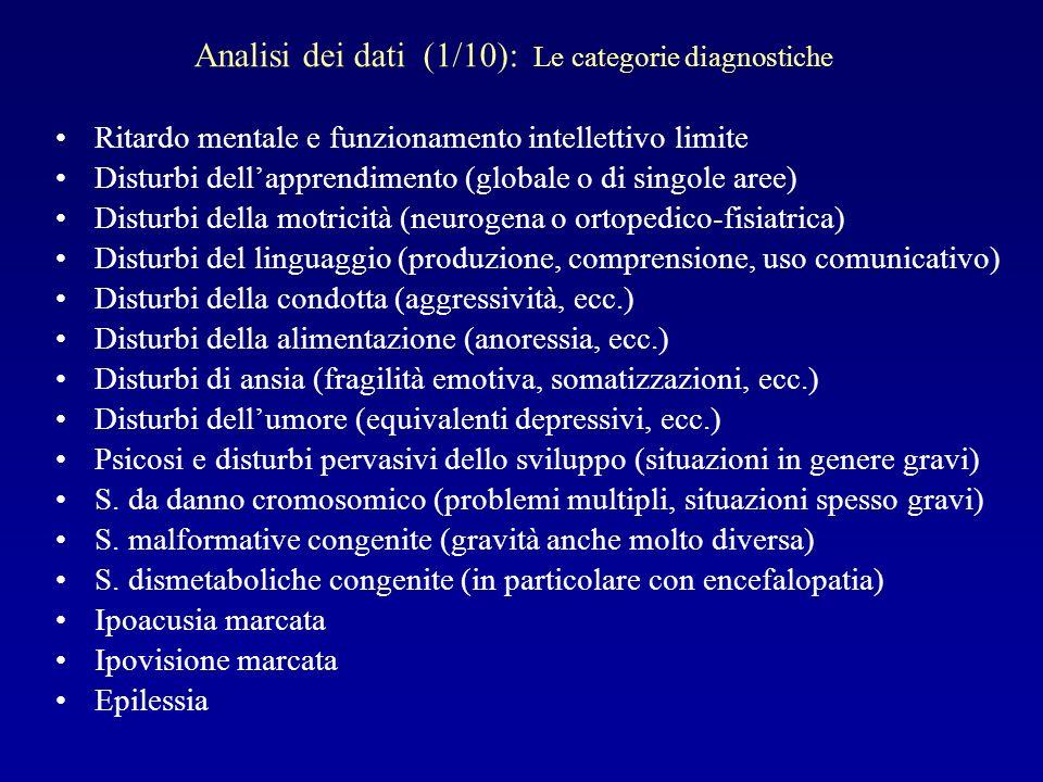 Ritardo mentale e funzionamento intellettivo limite Disturbi dellapprendimento (globale o di singole aree) Disturbi della motricità (neurogena o ortop