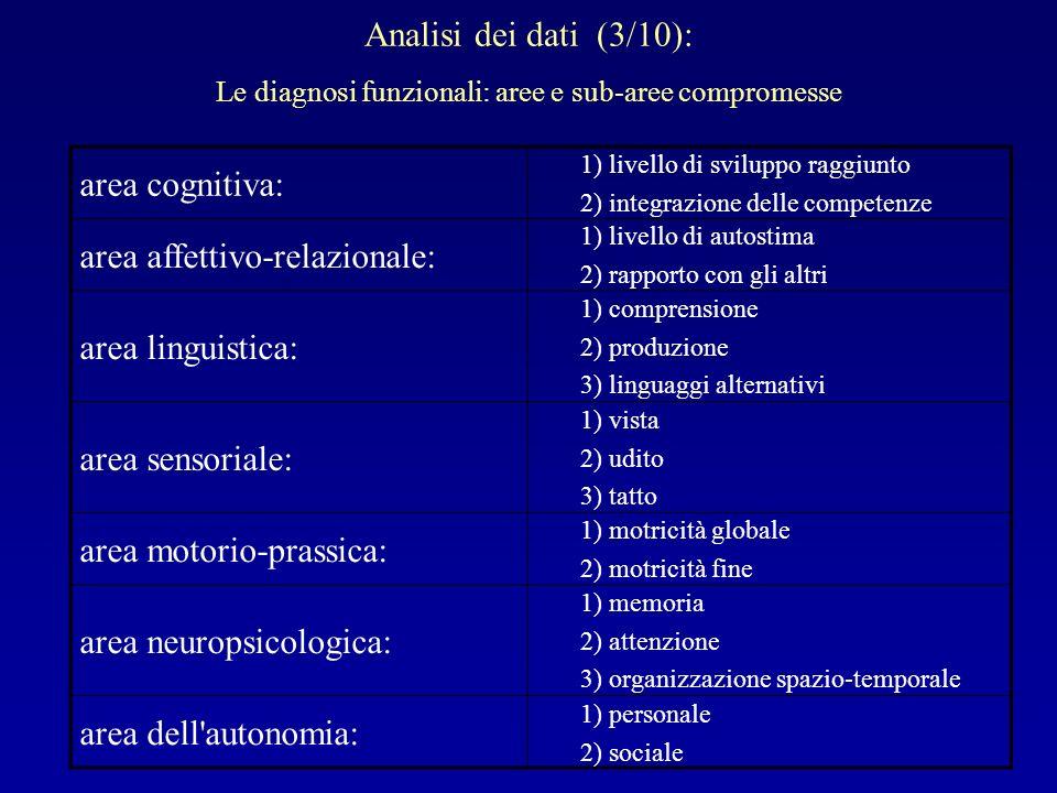 Analisi dei dati (3/10): Le diagnosi funzionali: aree e sub-aree compromesse area cognitiva: 1) livello di sviluppo raggiunto 2) integrazione delle co