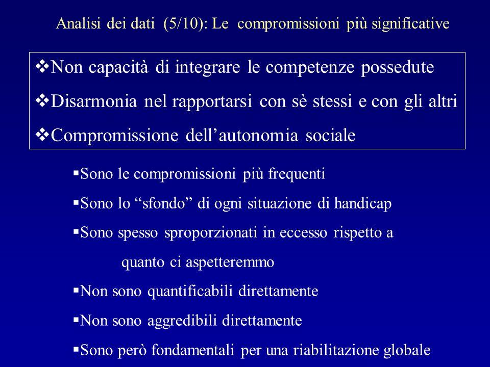Analisi dei dati (5/10): Le compromissioni più significative Non capacità di integrare le competenze possedute Disarmonia nel rapportarsi con sè stess