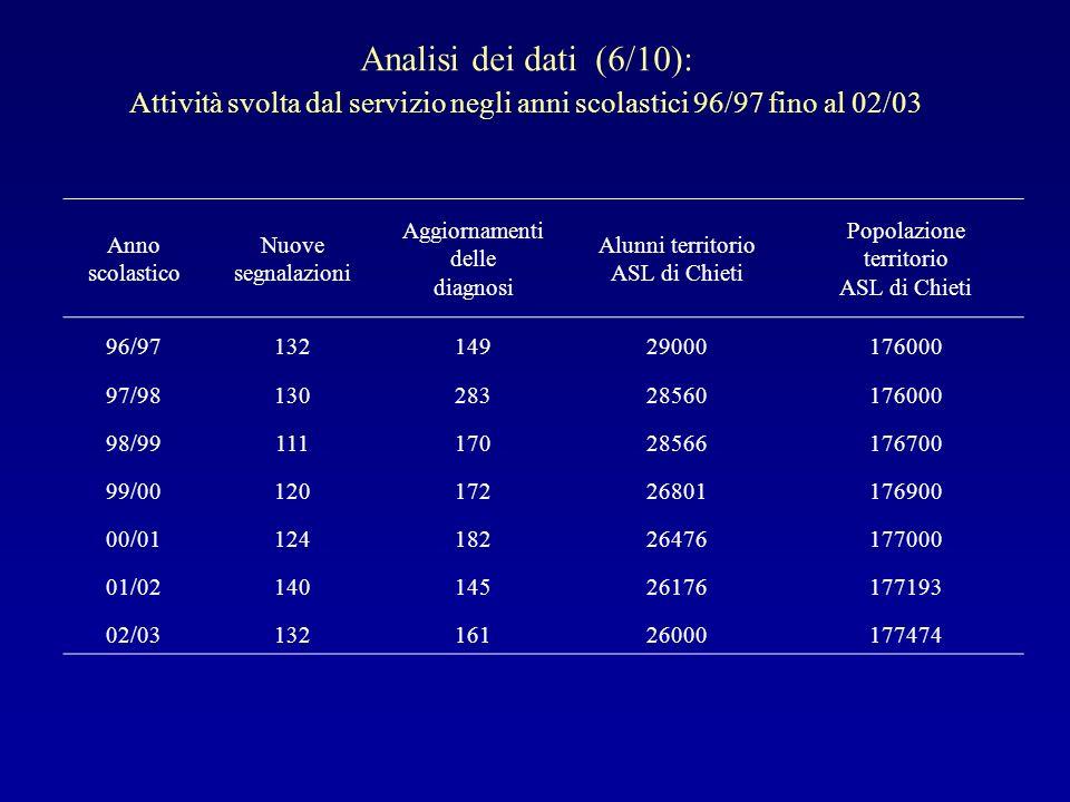 Analisi dei dati (6/10): Attività svolta dal servizio negli anni scolastici 96/97 fino al 02/03 Anno scolastico Nuove segnalazioni Aggiornamenti delle