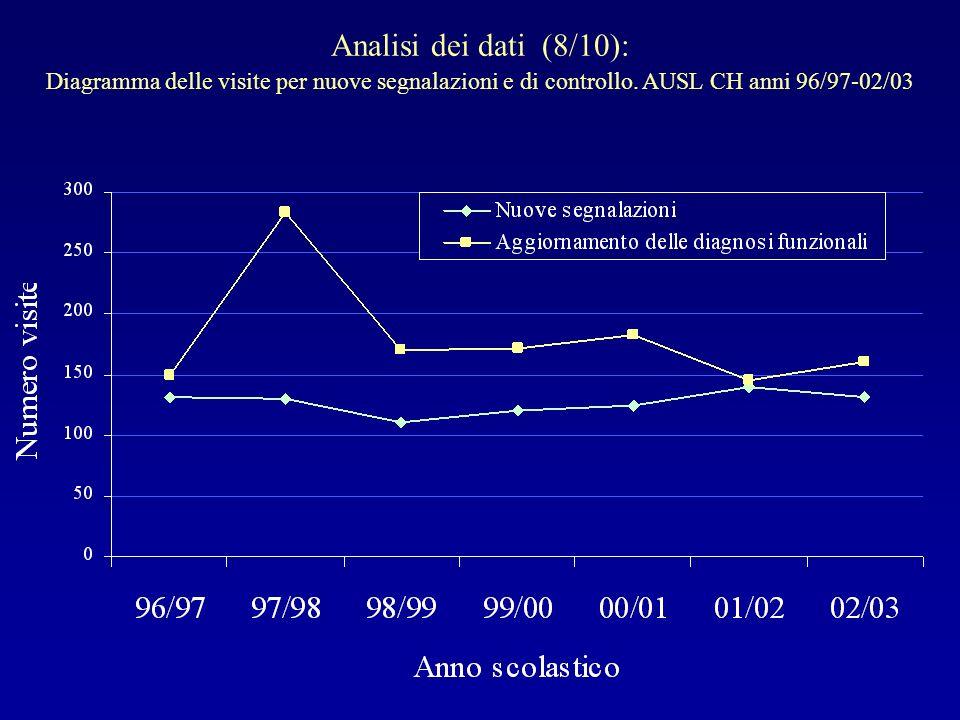 Analisi dei dati (8/10): Diagramma delle visite per nuove segnalazioni e di controllo. AUSL CH anni 96/97-02/03