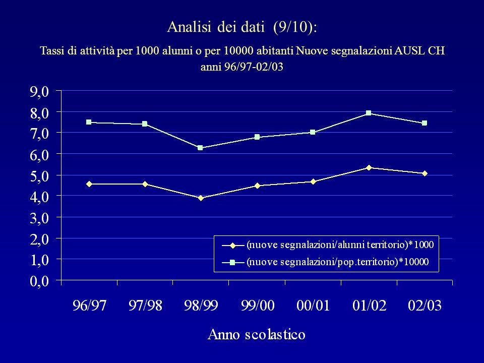 Analisi dei dati (9/10): Tassi di attività per 1000 alunni o per 10000 abitanti Nuove segnalazioni AUSL CH anni 96/97-02/03