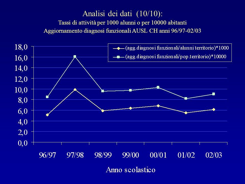 Analisi dei dati (10/10): Tassi di attività per 1000 alunni o per 10000 abitanti Aggiornamento diagnosi funzionali AUSL CH anni 96/97-02/03