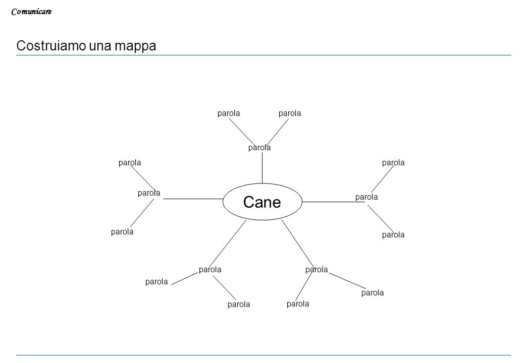 Comunicare Costruiamo una mappa Cane parola Introduzione Reason Why La preparazione del messaggio La comunicazione verbale e non verbale Il rapporto c