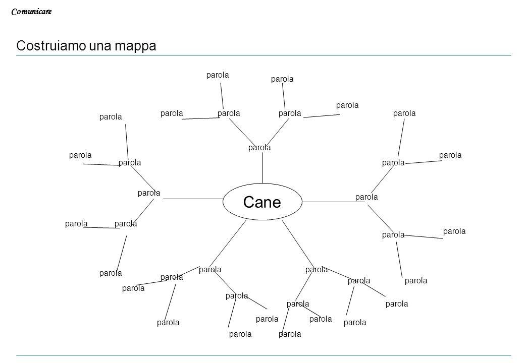 Comunicare Costruiamo una mappa Cane parola