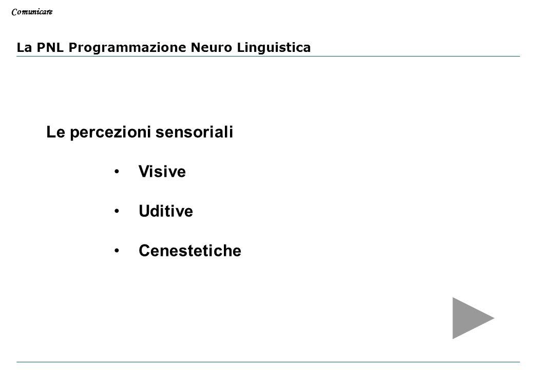 Comunicare Ostacoli alla comunicazione: cancellazione distorsione generalizzazione La PNL Programmazione Neuro Linguistica