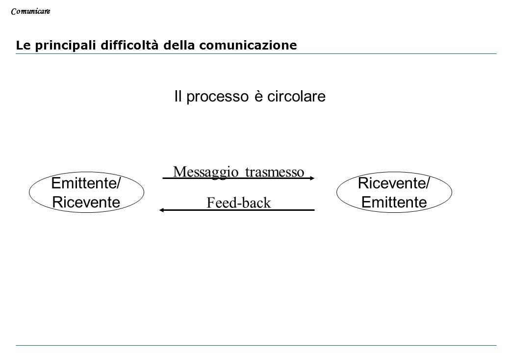 Comunicare Le principali difficoltà della comunicazione EmittenteRicevente Messaggio trasmesso