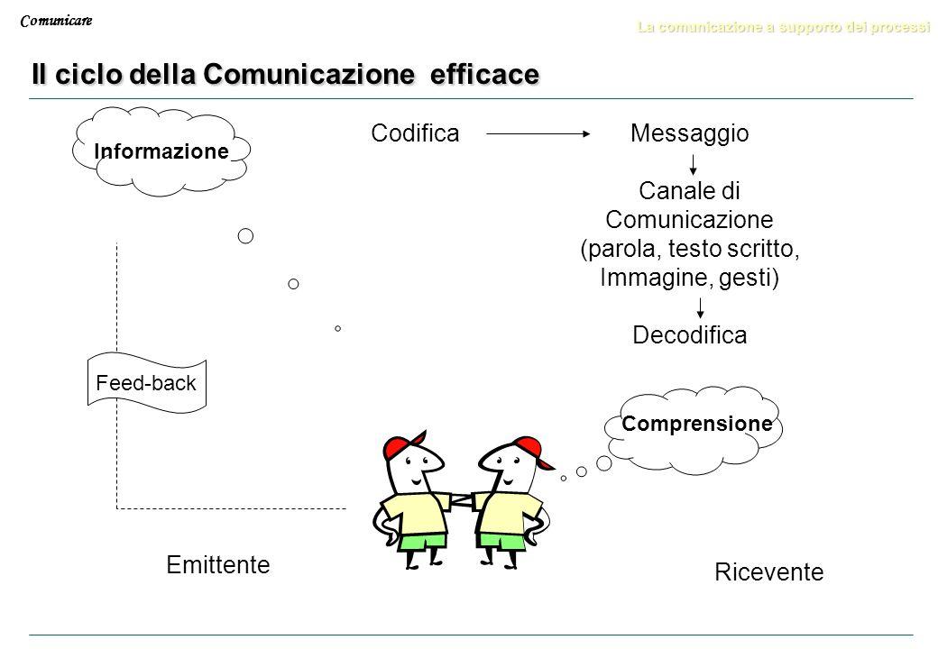 Comunicare Le principali difficoltà della comunicazione Il processo è circolare Emittente/ Ricevente Ricevente/ Emittente Messaggio trasmesso Feed-bac