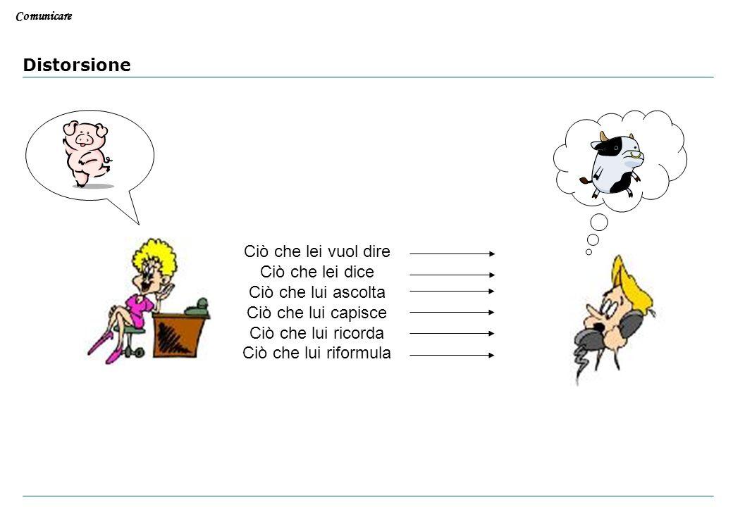 Comunicare Informazione Comprensione Emittente Ricevente CodificaMessaggio Canale di Comunicazione (parola, testo scritto, Immagine, gesti) Decodifica