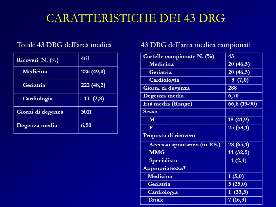 Ricoveri N. (%) 461 Medicina226 (49,0) Geriatria222 (48,2) Cardiologia 13 (2,8) Giorni di degenza3011 Degenza media6,50 Cartelle campionate N. (%) 43