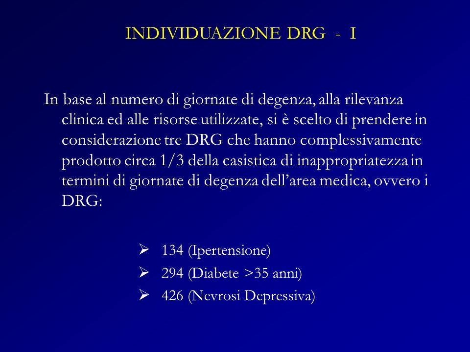 In base al numero di giornate di degenza, alla rilevanza clinica ed alle risorse utilizzate, si è scelto di prendere in considerazione tre DRG che han