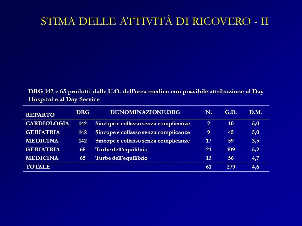 DRG 142 e 65 prodotti dalle U.O. dellarea medica con possibile attribuzione al Day Hospital e al Day Service REPARTO DRGDENOMINAZIONE DRGN.G.D.D.M. CA