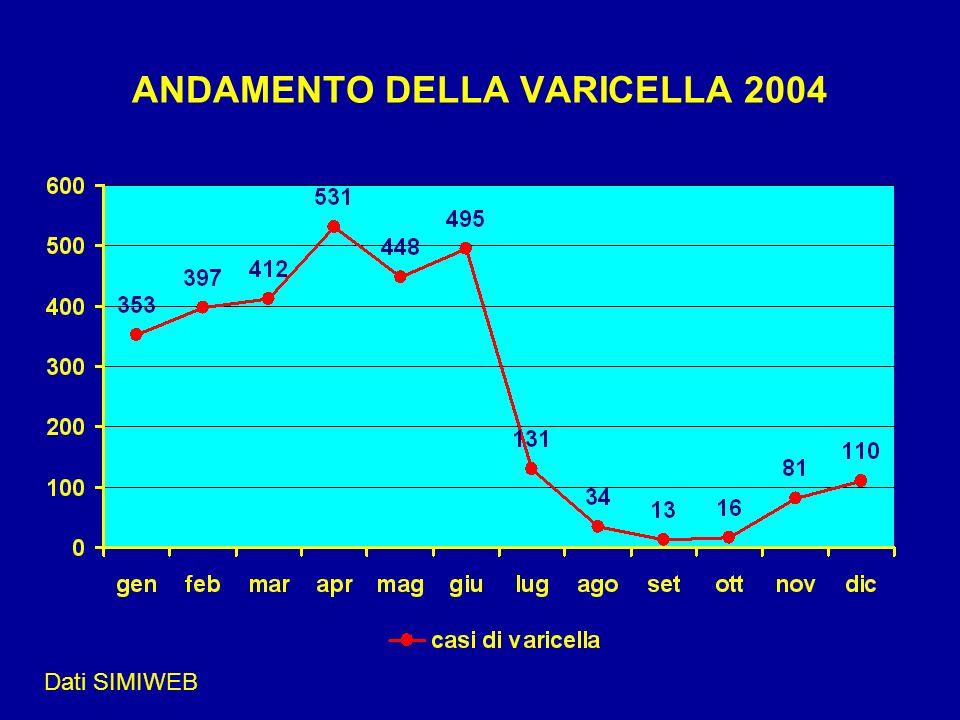 ANDAMENTO DELLA VARICELLA 2004 Dati SIMIWEB