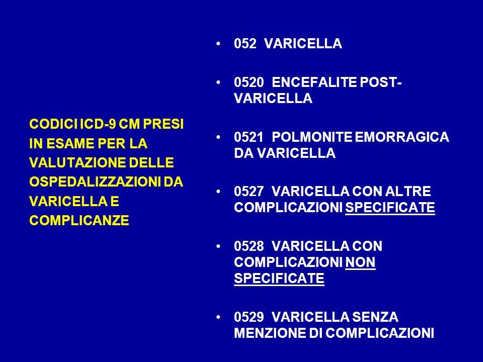 CODICI ICD-9 CM PRESI IN ESAME PER LA VALUTAZIONE DELLE OSPEDALIZZAZIONI DA VARICELLA E COMPLICANZE 052 VARICELLA 0520 ENCEFALITE POST- VARICELLA 0521