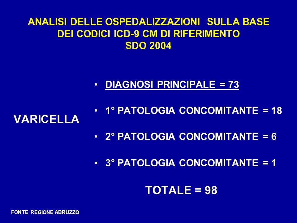 ANALISI DELLE OSPEDALIZZAZIONI SULLA BASE DEI CODICI ICD-9 CM DI RIFERIMENTO SDO 2004 VARICELLA DIAGNOSI PRINCIPALE = 73 1° PATOLOGIA CONCOMITANTE = 1