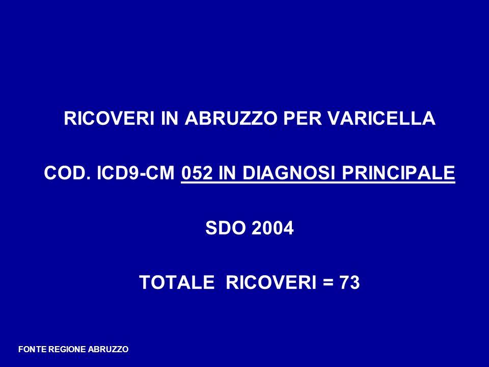 RICOVERI IN ABRUZZO PER VARICELLA COD. ICD9-CM 052 IN DIAGNOSI PRINCIPALE SDO 2004 TOTALE RICOVERI = 73 FONTE REGIONE ABRUZZO