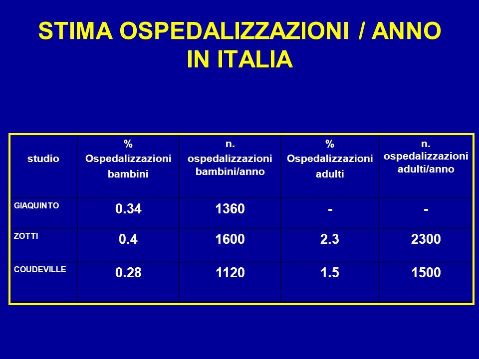 STIMA OSPEDALIZZAZIONI / ANNO IN ITALIA studio % Ospedalizzazioni bambini n. ospedalizzazioni bambini/anno % Ospedalizzazioni adulti n. ospedalizzazio