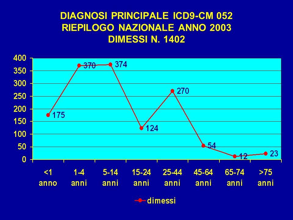 DIAGNOSI PRINCIPALE ICD9-CM 052 RIEPILOGO NAZIONALE ANNO 2003 DIMESSI N. 1402