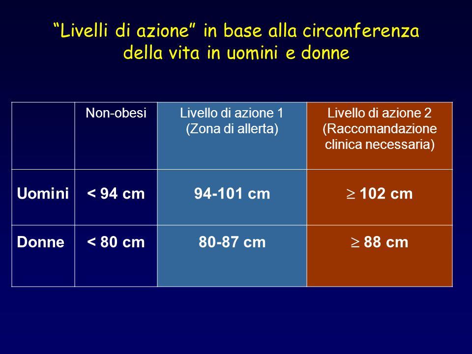 Livelli di azione in base alla circonferenza della vita in uomini e donne Non-obesiLivello di azione 1 (Zona di allerta) Livello di azione 2 (Raccoman