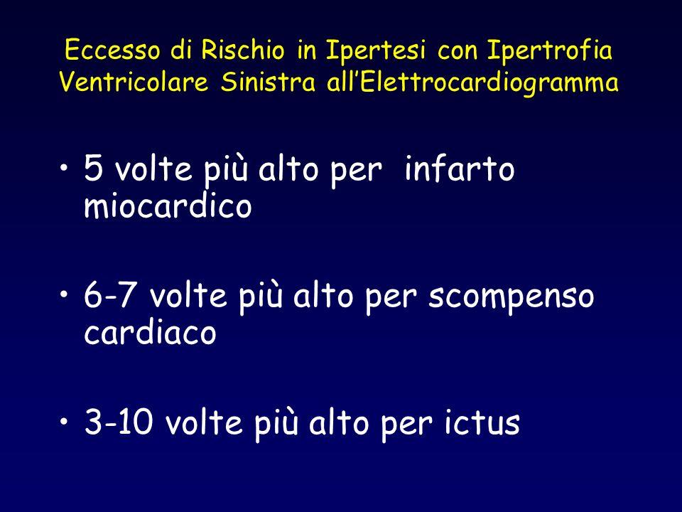Eccesso di Rischio in Ipertesi con Ipertrofia Ventricolare Sinistra allElettrocardiogramma 5 volte più alto per infarto miocardico 6-7 volte più alto
