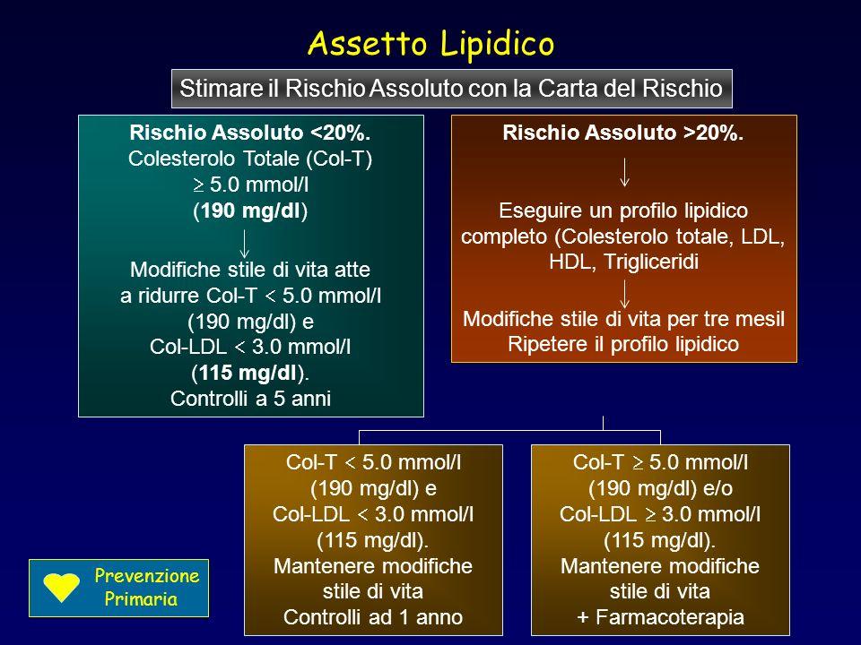 Assetto Lipidico Rischio Assoluto <20%. Colesterolo Totale (Col-T) 5.0 mmol/l (190 mg/dl) Modifiche stile di vita atte a ridurre Col-T 5.0 mmol/l (190