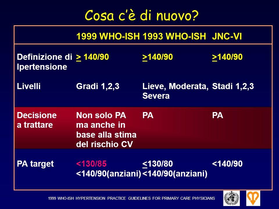 1999 WHO-ISH1993 WHO-ISHJNC-VI Definizione di > 140/90>140/90>140/90 Ipertensione LivelliGradi 1,2,3 Lieve, Moderata,Stadi 1,2,3 Severa DecisioneNon s