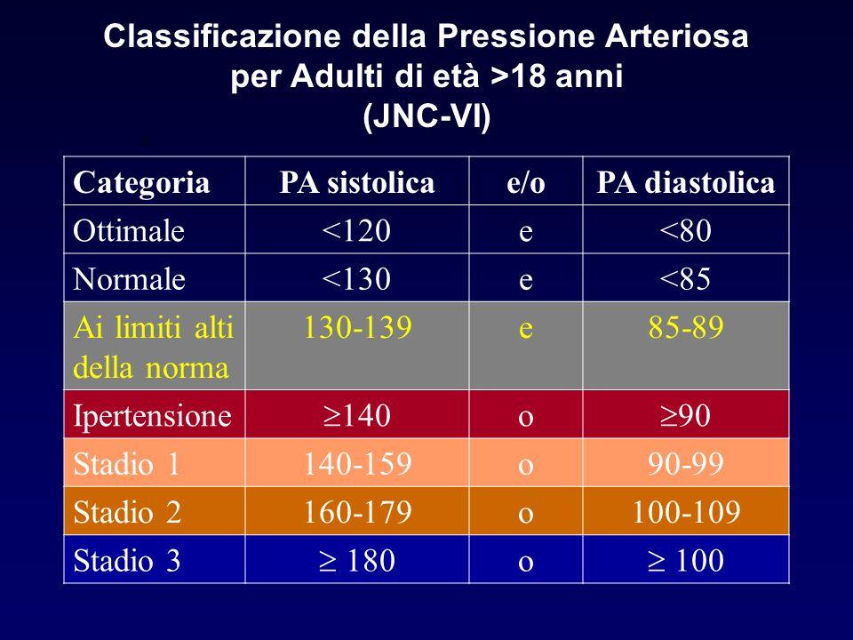 Classificazione della Pressione Arteriosa per Adulti di età >18 anni (JNC-VI) Categoria PA sistolica e/o PA diastolica Ottimale<120e<80 Normale<130e<8