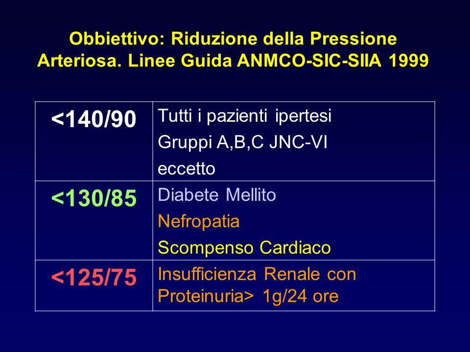 Obbiettivo: Riduzione della Pressione Arteriosa. Linee Guida ANMCO-SIC-SIIA 1999 <140/90 Tutti i pazienti ipertesi Gruppi A,B,C JNC-VI eccetto <130/85