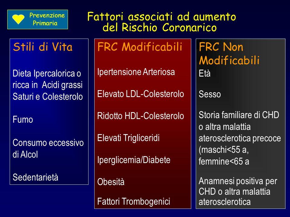 Fattori associati ad aumento del Rischio Coronarico Stili di Vita Dieta Ipercalorica o ricca in Acidi grassi Saturi e Colesterolo Fumo Consumo eccessi