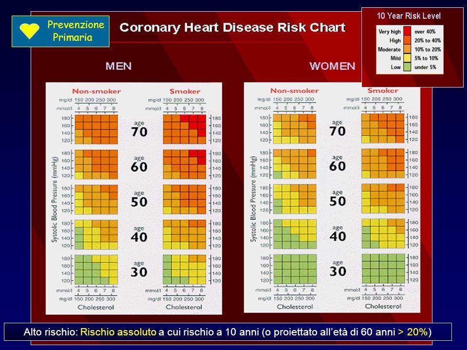La Carta del rischio Alto rischio: Rischio assoluto a cui rischio a 10 anni (o proiettato alletà di 60 anni > 20%) Prevenzione Primaria