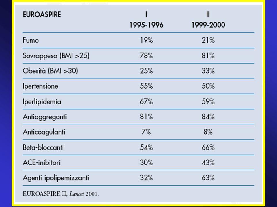 Carlo M., 62 anni Purtroppo si parla sempre di farmaci e diagnostica strumentale Più importante, anche se molto più difficile lintervento sullo stile di vita Anche su questo (soprattutto su questo) è efficace solo un approccio multidisciplinare e multiprofessionale