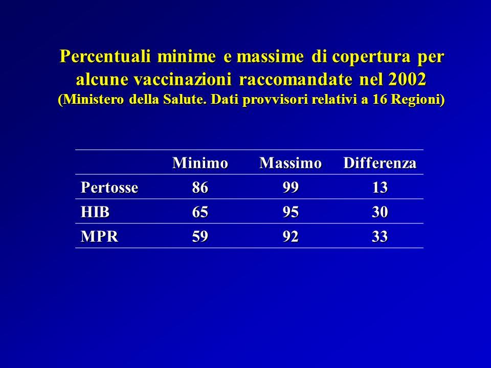 La vaccinazione dellinfanzia, tra i più importanti interventi di sanità pubblica, deve essere sistematicamente valutata in termini di adeguatezza, efficienza ed efficacia La vaccinazione dellinfanzia, tra i più importanti interventi di sanità pubblica, deve essere sistematicamente valutata in termini di adeguatezza, efficienza ed efficacia La copertura vaccinale rappresenta, insieme allandamento dellincidenza delle malattie prevenibili, uno dei principali indicatori per valutare la qualità dei servizi e le strategie intraprese La copertura vaccinale rappresenta, insieme allandamento dellincidenza delle malattie prevenibili, uno dei principali indicatori per valutare la qualità dei servizi e le strategie intraprese CONCLUSIONI