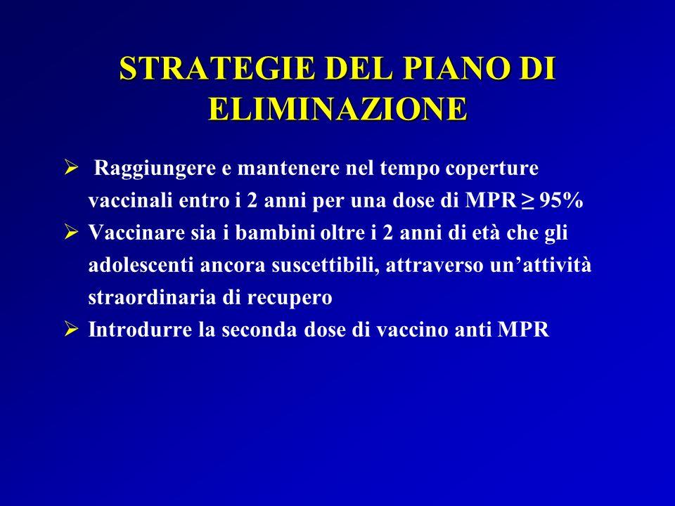 Obiettivo 2- Regione Abruzzo (entro il 2007): raggiungere e mantenere una copertura vaccinale del 95% per almeno una dose di MPR nei bambini tra 3 e 15 anni di età Copertura vaccinale MPR a Chieti Risultati (II) CoorteCopertura 80,16% 199280,16% 82,39% 199382,39% 80,44% 199480,44% 88,15% 199588,15% 91,37% 199691,37% 95,35% 199795,35% CoorteCopertura 95,93% 199895,93% 93,91% 199993,91% 93,54% 200093,54% 93,55% 200193,55% 93,76% 200293,76% 89,81% 2003*89,81% * a 18 mesi