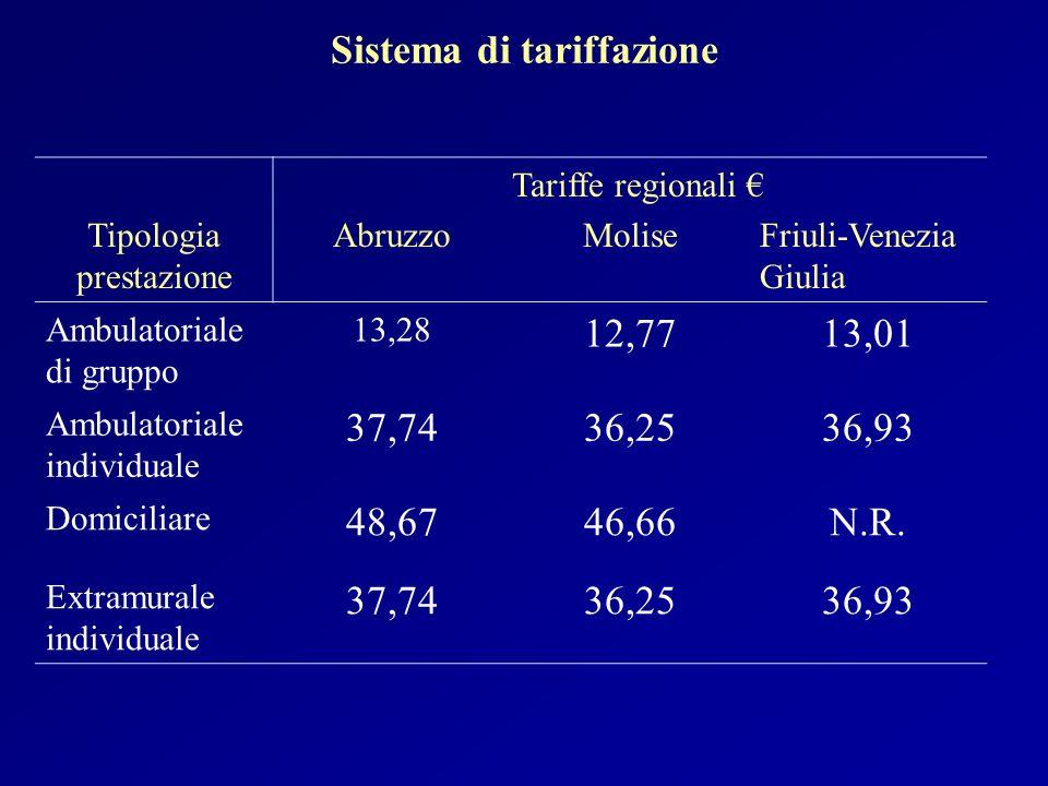 Sistema di tariffazione Tipologia prestazione AbruzzoMoliseFriuli-Venezia Giulia Ambulatoriale di gruppo 13,28 12,7713,01 Ambulatoriale individuale 37