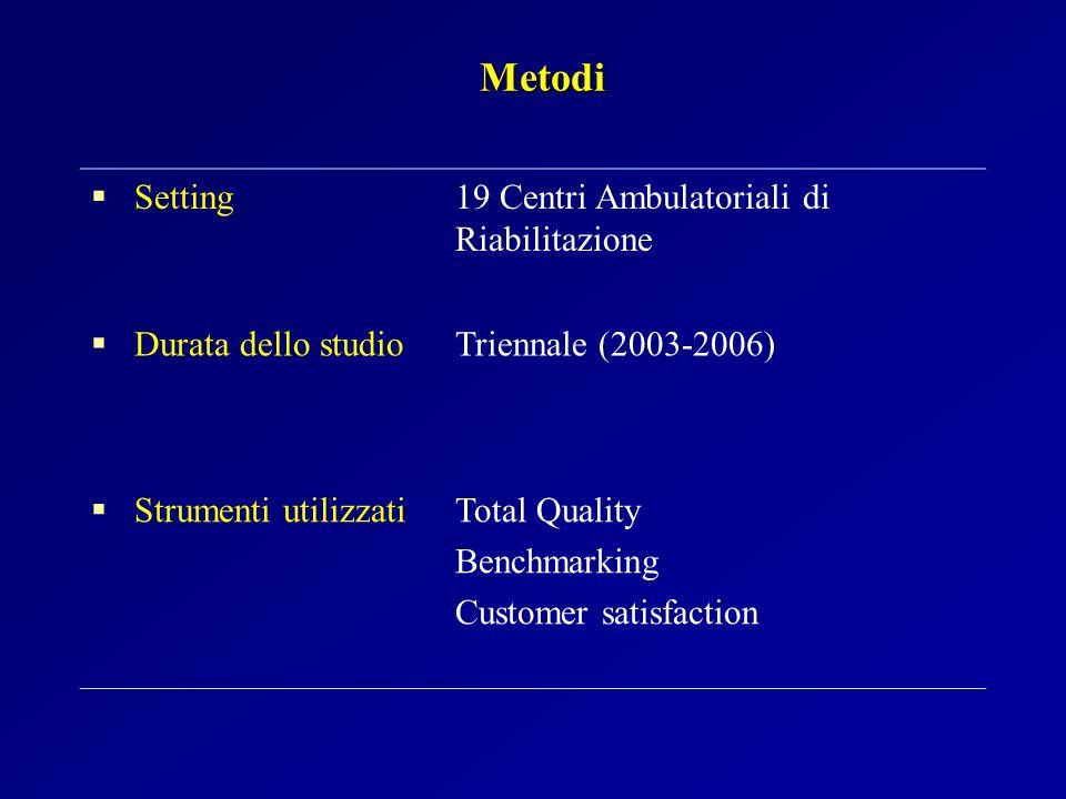 Metodi Setting 19 Centri Ambulatoriali di Riabilitazione Durata dello studio Triennale (2003-2006) Strumenti utilizzati Total Quality Benchmarking Cus