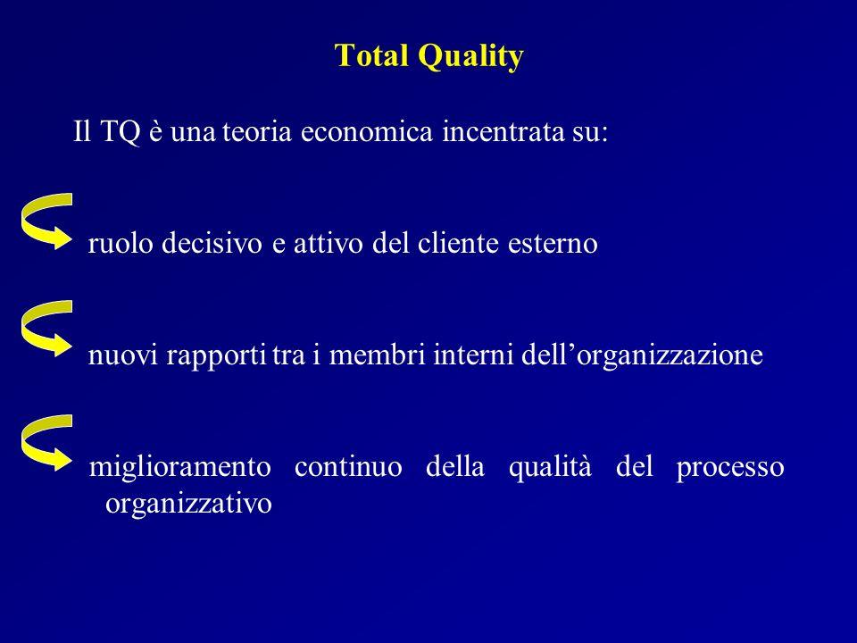 Total Quality Il TQ è una teoria economica incentrata su: ruolo decisivo e attivo del cliente esterno nuovi rapporti tra i membri interni dellorganizz