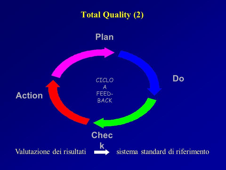 Total Quality (2) CICLO A FEED- BACK Plan Do Chec k Action Valutazione dei risultati sistema standard di riferimento