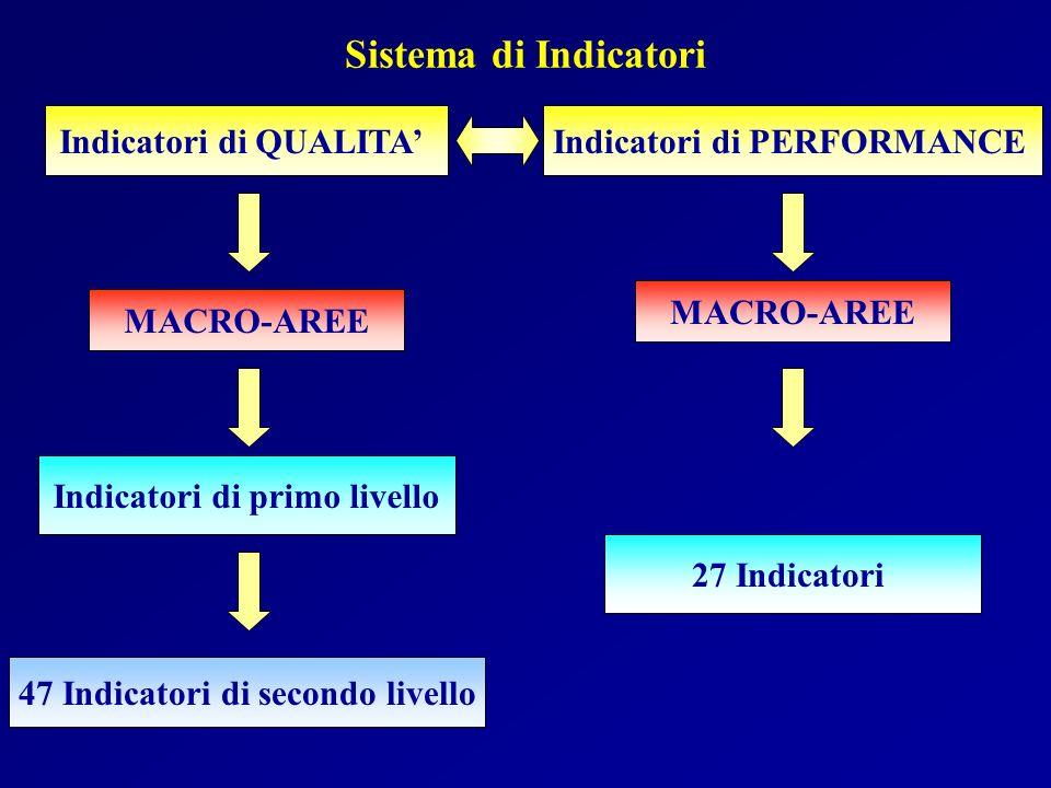 Sistema di Indicatori Indicatori di QUALITAIndicatori di PERFORMANCE MACRO-AREE Indicatori di primo livello 47 Indicatori di secondo livello 27 Indica